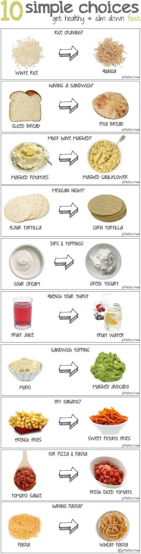 Food 10 Simple Choices