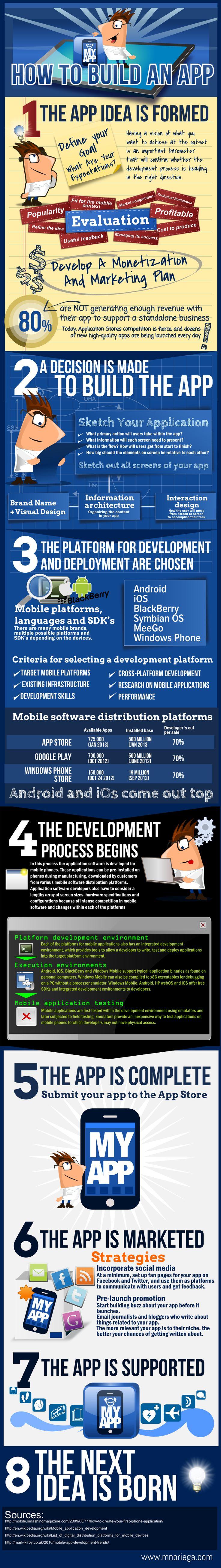 Cómo desarrollar una app