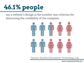 46.1% of people say a website's design is the number one criterion for discerning the credibility of the company. (So...