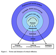 Teaching Critical Reflection (Full Text Article)