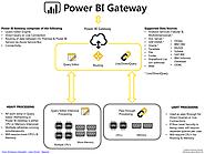 Power BI and SQL Server BI blog posts | Power BI – Gateway Infographic
