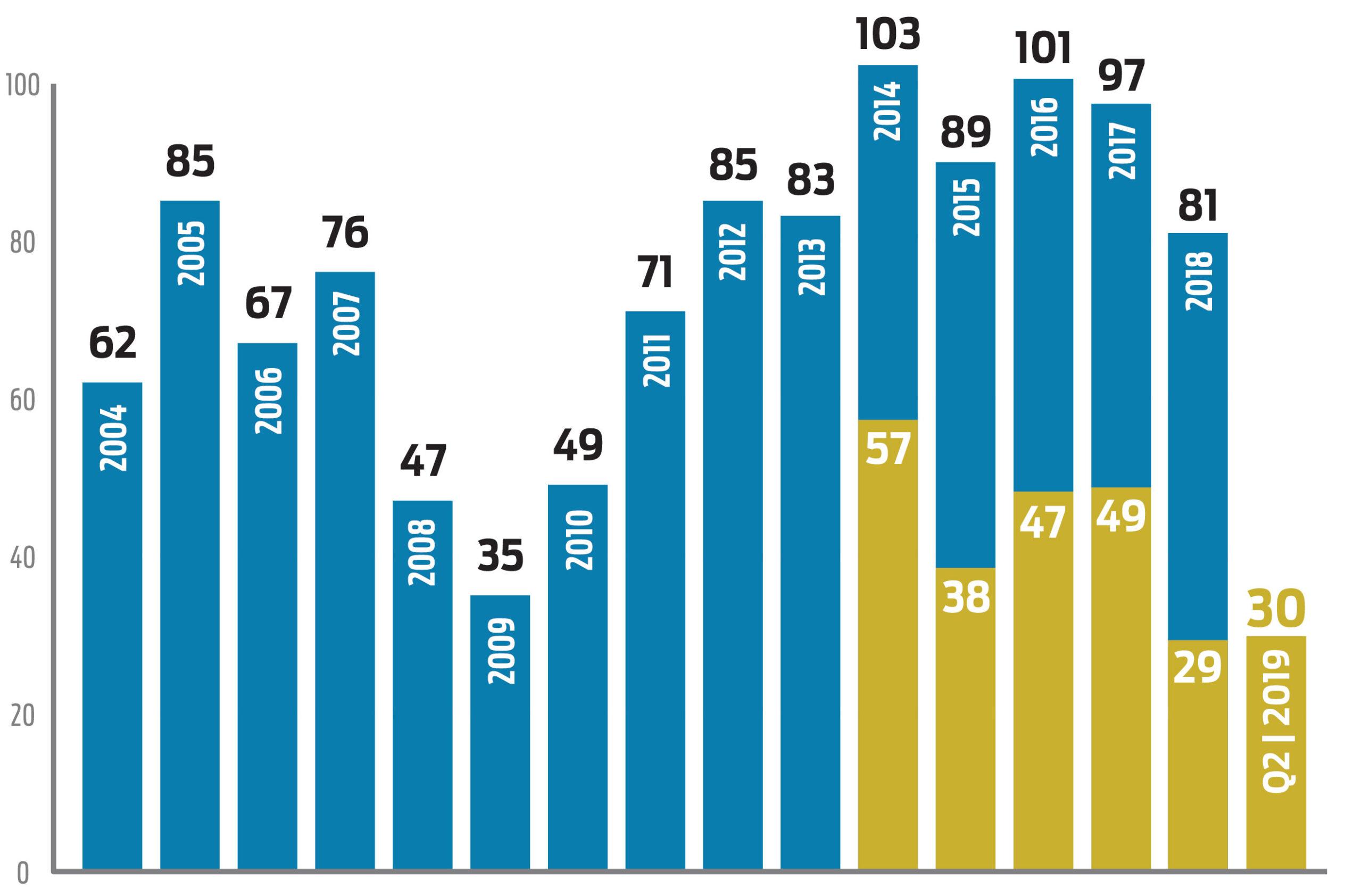 South Coast Commercial Sales Graph