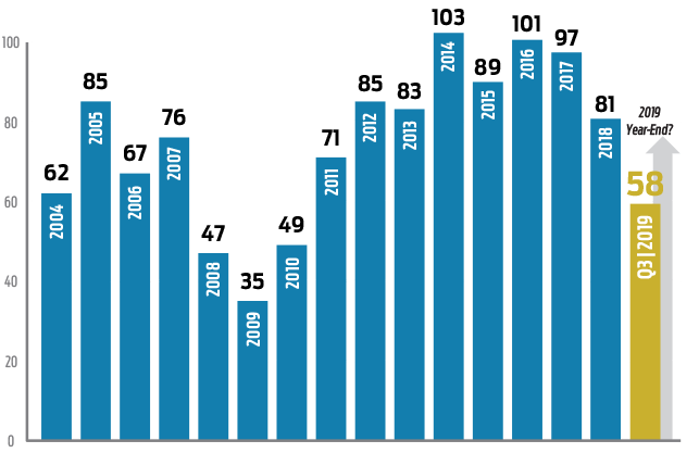 2019 Commercial Sales Chart