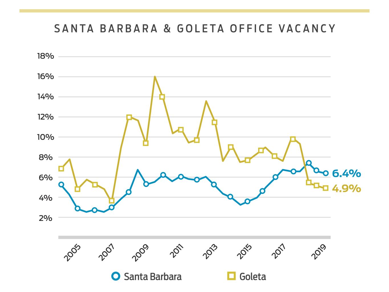 Santa Barbara and Goleta Office Vacancy Rate Charts