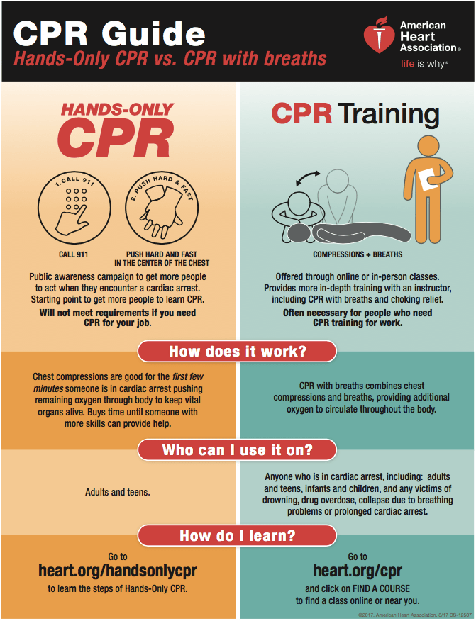 CPR: To Breathe or Not to Breathe for the Person in Need?