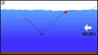 ハワセ釣りの流し方2