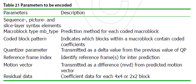 Parameters to be encoded