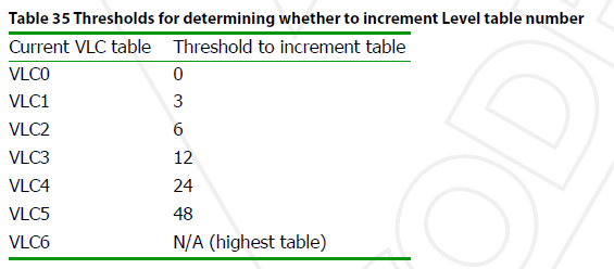 Thresholds for determining whether to increment level table number