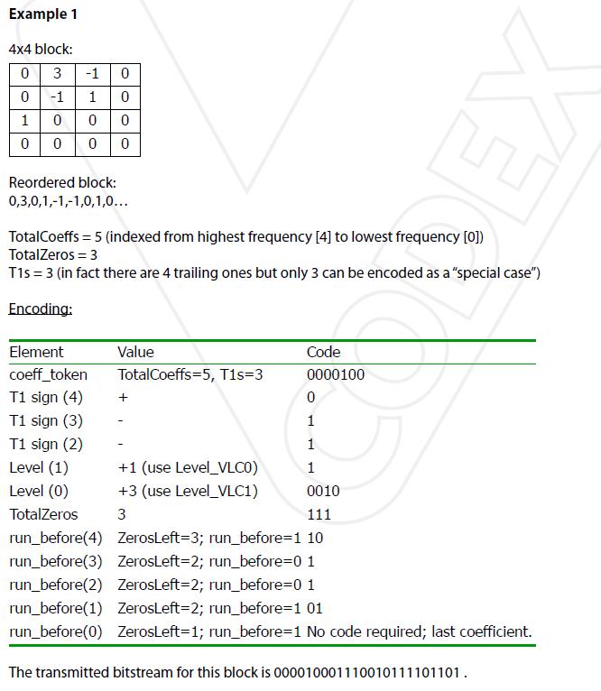 Encoding example