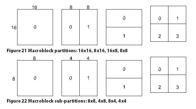 Macroblock partitions