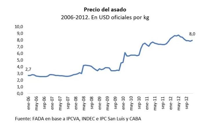 La evolución en el precio del asado, medido por FADA.