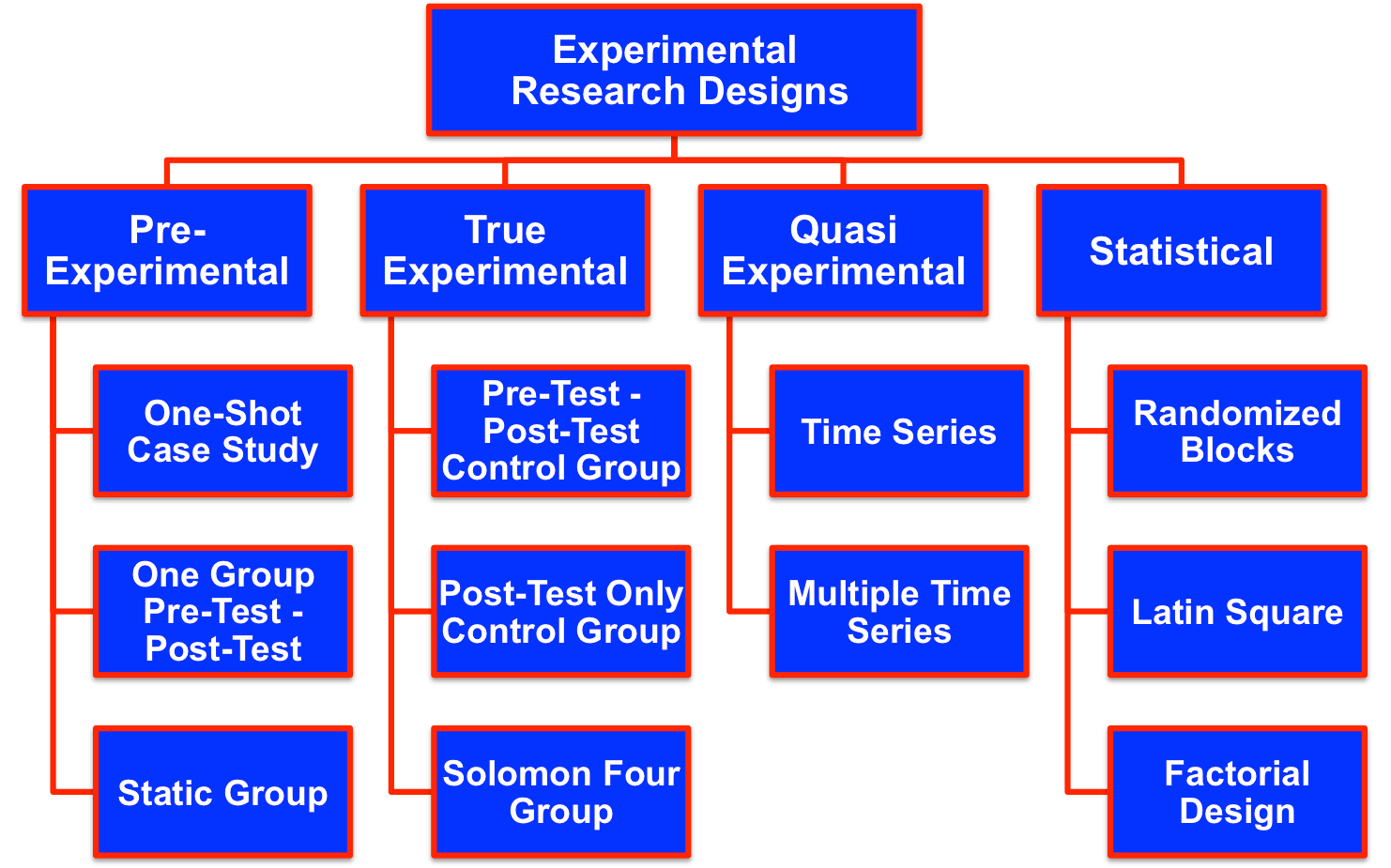 Causal Or Experimental Research Designs