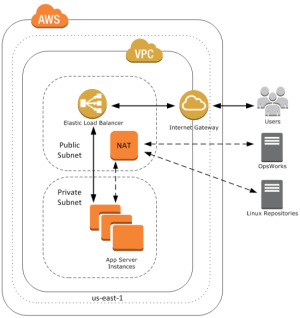 AWS OpsWorks in the Virtual Private Cloud | AWS News Blog