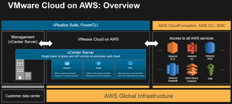 "Image result for onprem ""vmware cloud on aws"""