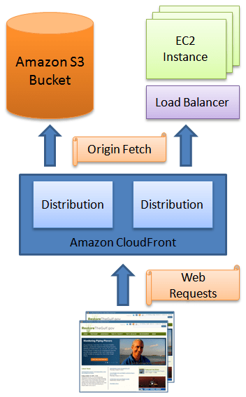 How to setup Amazon Cloudfront ( learning with