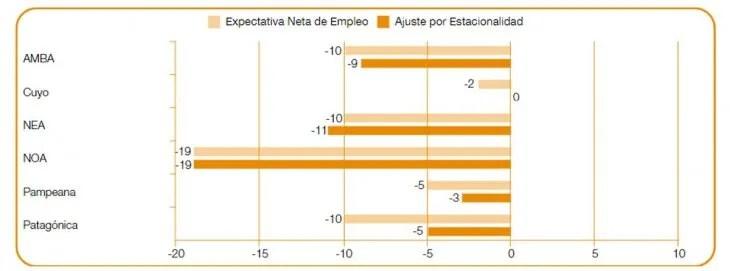NOA, NEA y AMBA son las regiones donde la cuarentena generó mayor impacto.