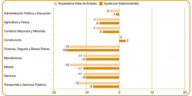Expectativa de Empleo por sectores. Solo la construcción mostró números no tan negativos, ya que se espera que se reactive rápido tras la cuarentena.