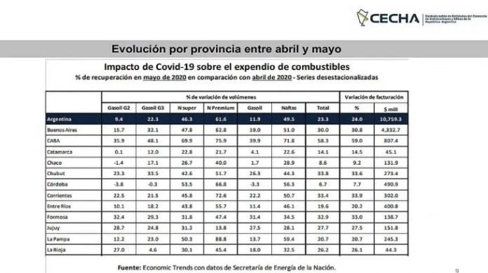 Las cuatro variedades de combustibles mostraron signos positivos en la comparación de abril a mayo: el Gasoil 2 creció 9,4%; el Gasoil 3, un 22,3%, la nafta Súper, un 46,3%, y las naftas Premium, un 61,6%.