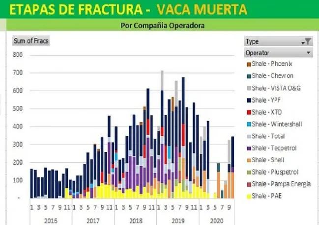 Etapas de fractura en Vaca Muerta del mes de octubre 2020, según compañía operadora.