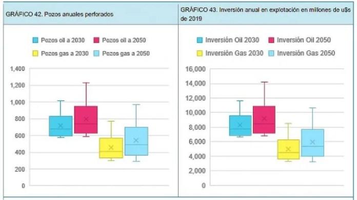 La actividad de exploración y producción de hidrocarburos, considerando la oportunidad del mercado de exportación significa perforaciones de 686 pozos de petróleo por año que crece a un promedio de 744 luego del 2030.