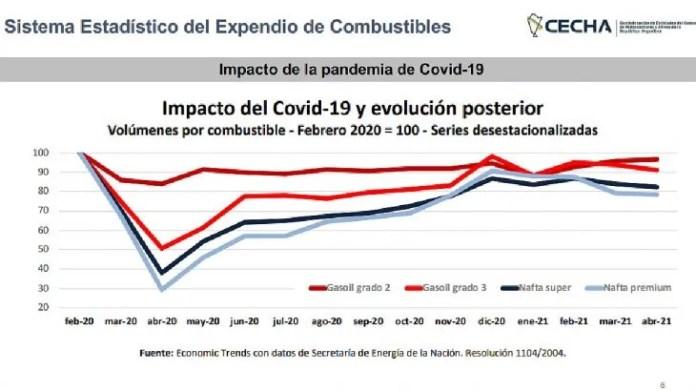 Según alertó Cecha, para la gran mayoría de las estaciones de servicio del país, los volúmenes de ventas continúan por debajo de los niveles previos a la pandemia, que ya habían caído durante los dos años previos como consecuencia de la recesión iniciada durante 2018.