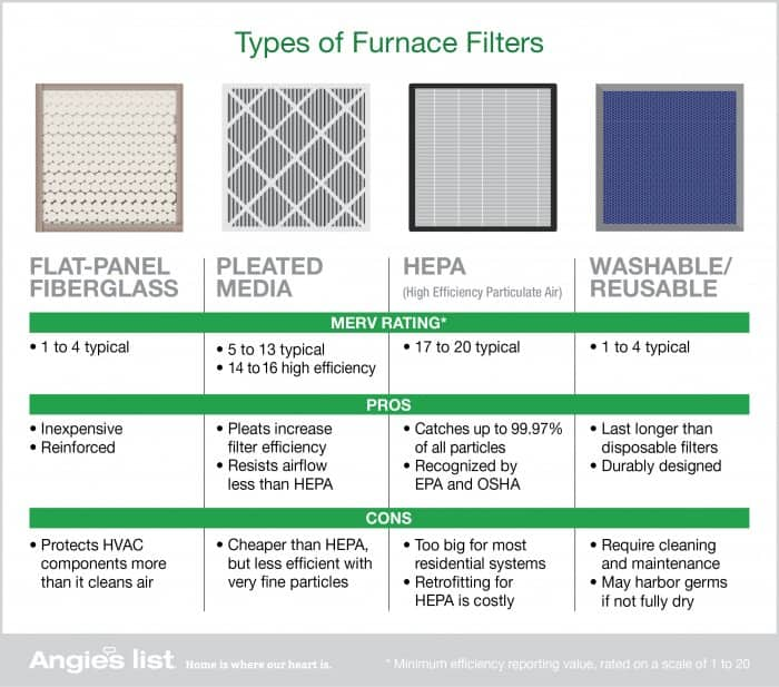 Graphic of the four main types of furnace air filters: flat-panel fiberglass, pleated media, HEPA and washable.