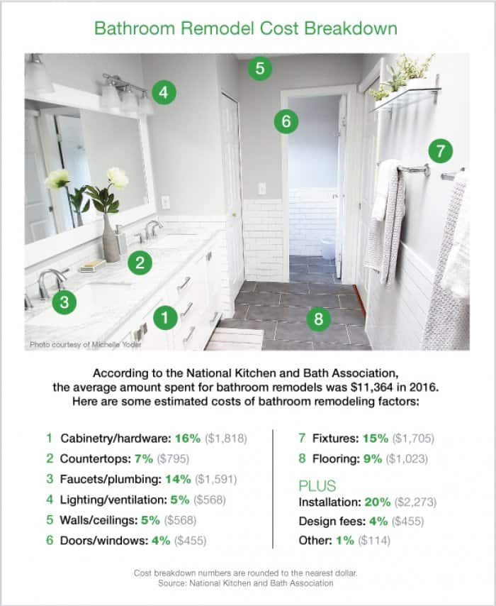 How Much Is The Average Bathroom Remodel Cost: 15+ Beautiful Small White Bathroom Remodel Ideas