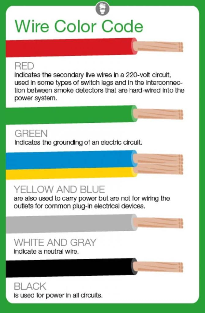 what do electrical wire color codes mean  angie's list