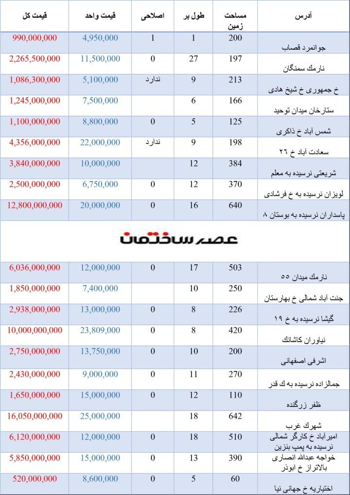 قیمت خانه کلنگی در تهران