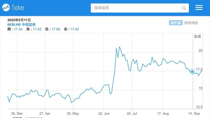 國聯國金證券合併 締造中國高盛大摩?   博客文章