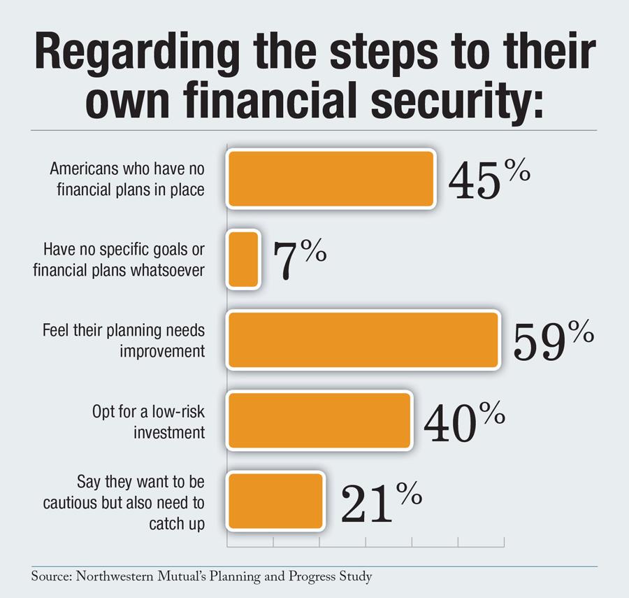 Financial Security Plan