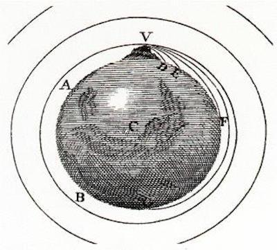 Principia Mathematica, VII, Libro III, p. 551 (1687)