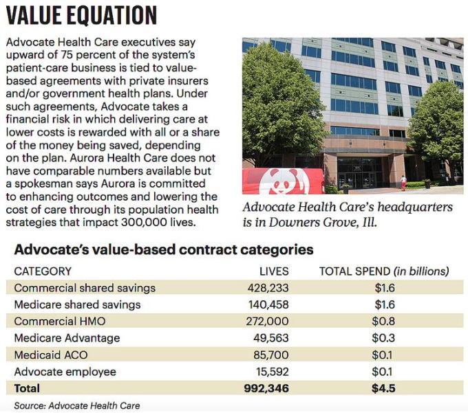 Advocate Health Care Co Ceo Skogsbergh Embracing Value Milwaukee Business Journal