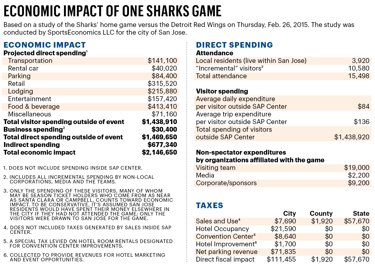 The San Jose Sharks Are Celebrating Their 25th Year