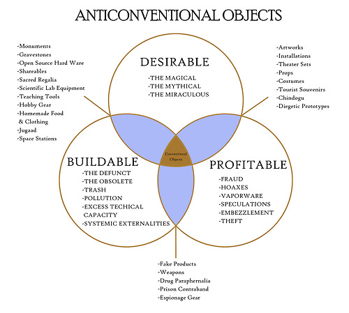 Venn Diagram Of Anticonventional Objects Boing Boing