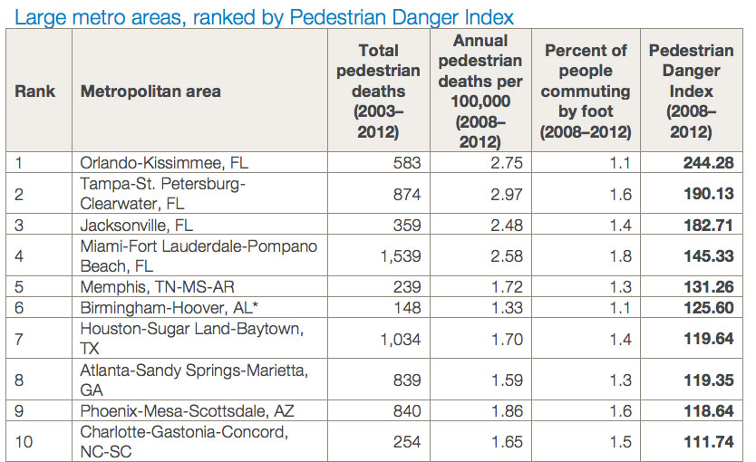 The 10 Most Dangerous Us Cities For Pedestrians Boing Boing