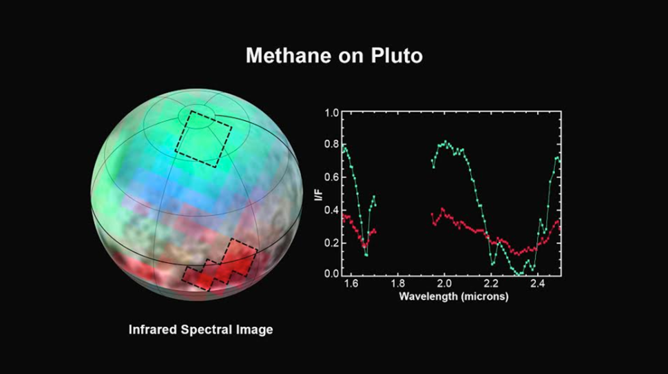 The latest spectra from New Horizons Ralph instrument reveal an abundance of methane ice, but with striking differences from place to place across the frozen surface of Pluto.