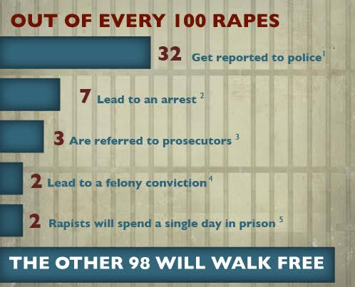 rapestats