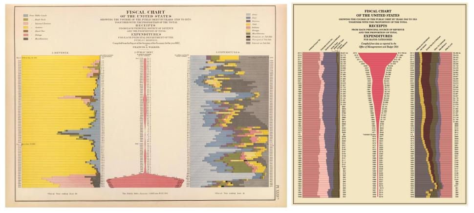 walker-yau-fiscal-chart.adapt.1900.2