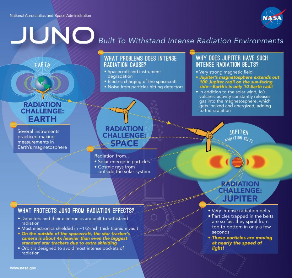 NASA Infographic: Juno, Built to Withstand Intense Radiation Environments