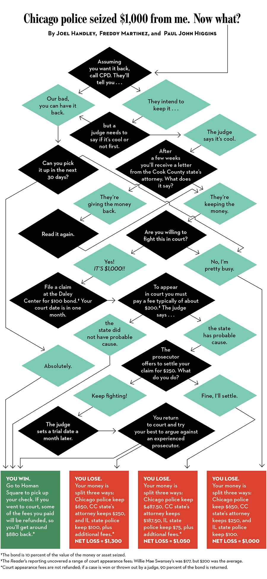 cpd-forfeiture-flowchart-01-1.png?w=970
