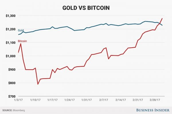 is bitcoin worth more than gold