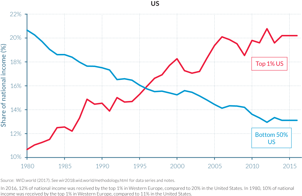 nierówności USA