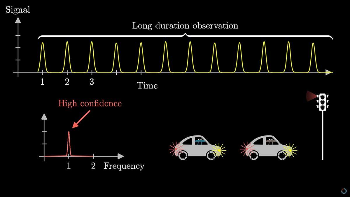 A video that explains the Heisenberg uncertainty principle
