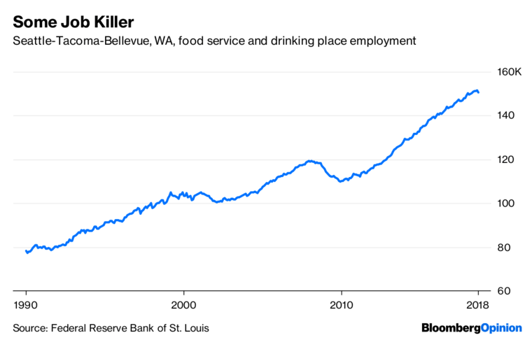 Economists reverse claims that $15 Seattle minimum wage hurt workers, admit it was largely beneficial
