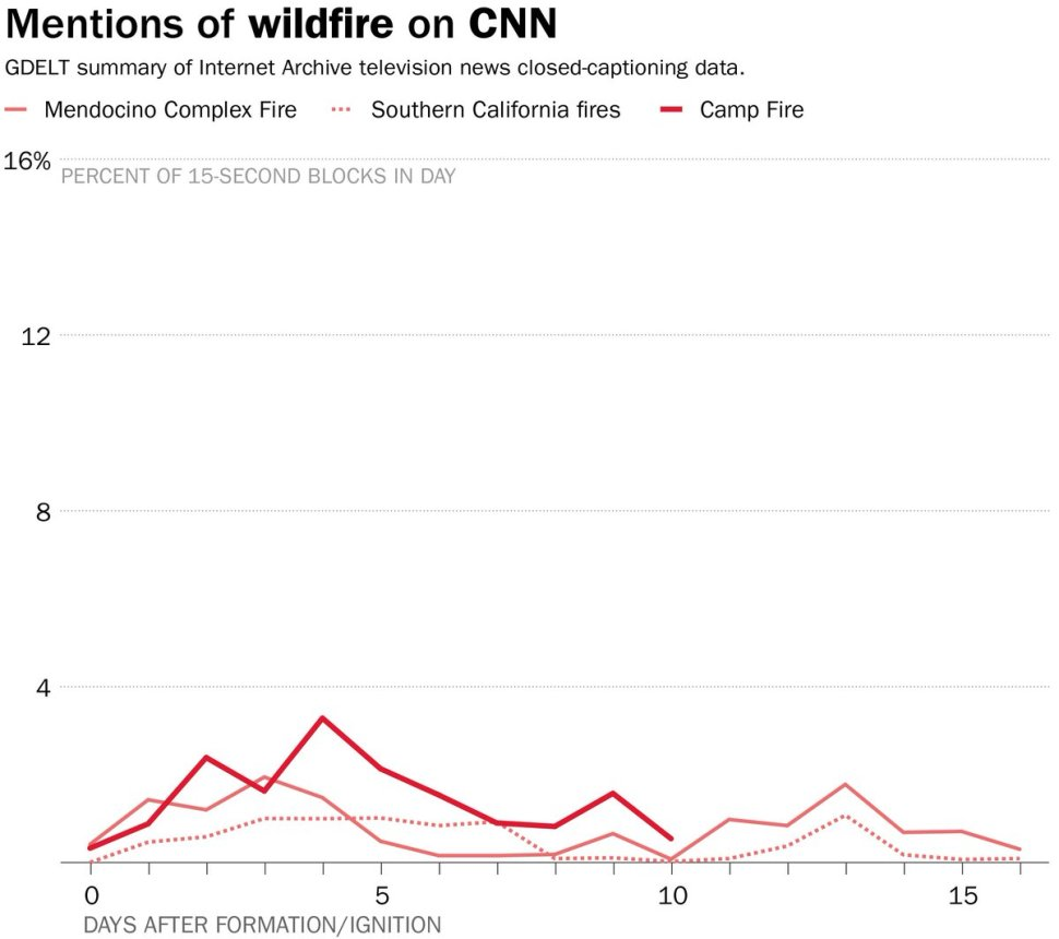 California Fires: Why doesn't cable news cover them as much as East Coast hurricanes?