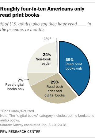 Thanks to audiobooks, reading's popularity still strong in America