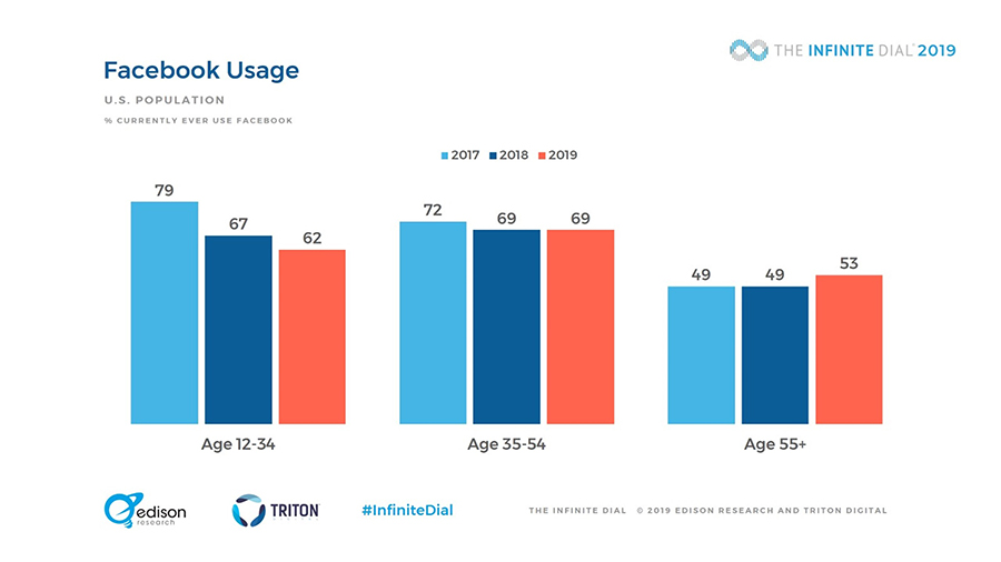 Millions of Americans have left Facebook, led by young people aged 12-34