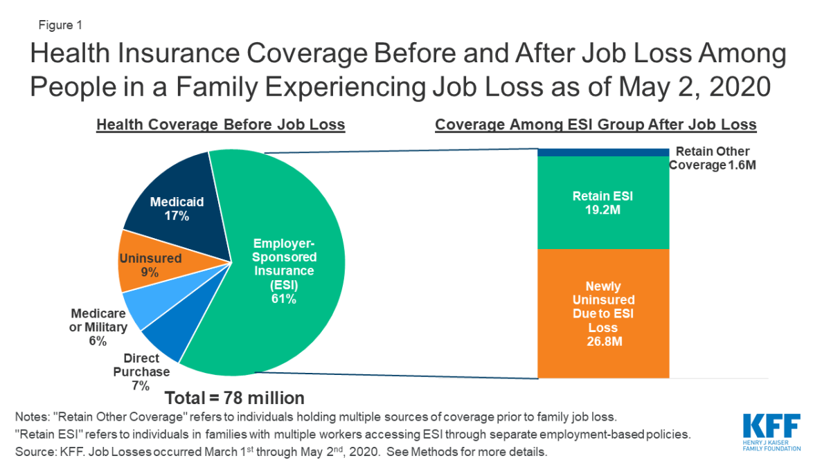 Practically 27 million Americans misplaced their job-primarily based totally mostly effectively being insurance protection in pandemic, peek presentations thumbnail