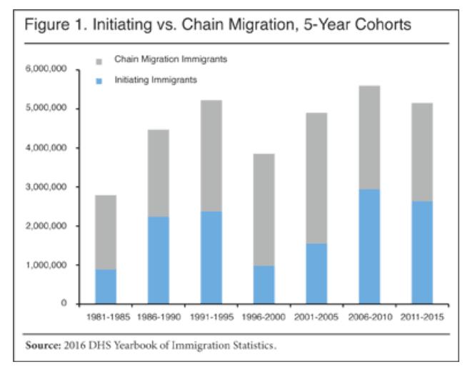 chain migration